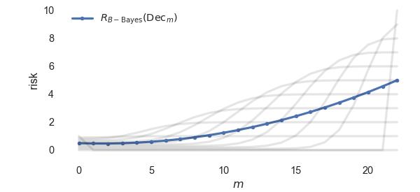 bayes_risk_B